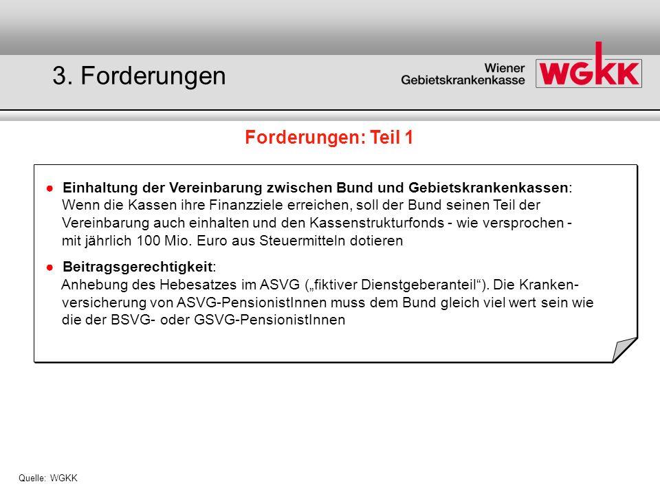 Forderungen: Teil 1 Quelle: WGKK Einhaltung der Vereinbarung zwischen Bund und Gebietskrankenkassen: Wenn die Kassen ihre Finanzziele erreichen, soll