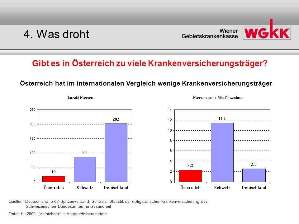 Österreich hat im internationalen Vergleich wenige Krankenversicherungsträger Quellen: Deutschland. GKV-Spitzenverband; Schweiz: Statistik der obligat