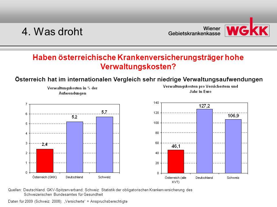 Haben österreichische Krankenversicherungsträger hohe Verwaltungskosten? Österreich hat im internationalen Vergleich sehr niedrige Verwaltungsaufwendu