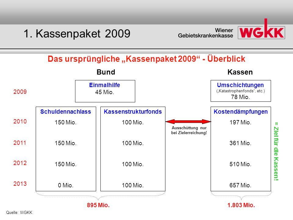 Das ursprüngliche Kassenpaket 2009 - Überblick Quelle: WGKK BundKassen 2009 2010 2011 2012 2013 Einmalhilfe 45 Mio. Umschichtungen (Katastrophenfonds,