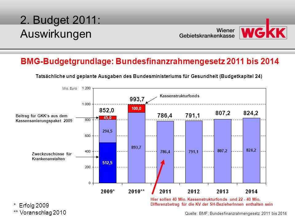 BMG-Budgetgrundlage: Bundesfinanzrahmengesetz 2011 bis 2014 Quelle: BMF; Bundesfinanzrahmengesetz 2011 bis 2014 * Erfolg 2009 ** Voranschlag 2010 Zwec
