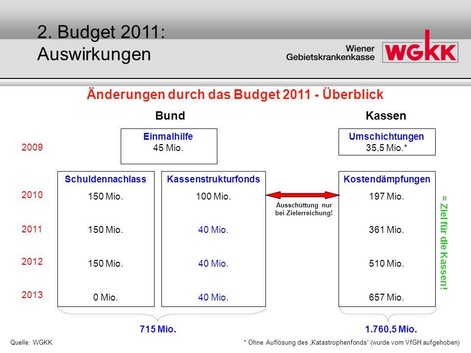 Änderungen durch das Budget 2011 - Überblick Quelle: WGKK BundKassen 2009 2010 2011 2012 2013 Einmalhilfe 45 Mio. Umschichtungen 35,5 Mio.* Schuldenna