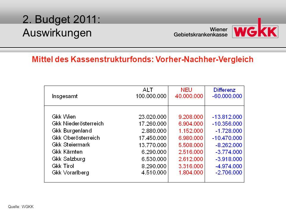 Auswirkungen des Budgets 2011 auf die Kassensanierung Quelle: WGKK 1,05 Mrd.