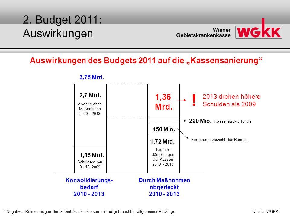 Auswirkungen des Budgets 2011 auf die Kassensanierung Quelle: WGKK 1,05 Mrd. 2,7 Mrd. 1,72 Mrd. 450 Mio. 220 Mio. 1,36 Mrd. ! 3,75 Mrd. Schulden* per