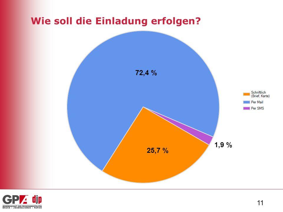 11 Wie soll die Einladung erfolgen 25,7 % 72,4 % 1,9 %
