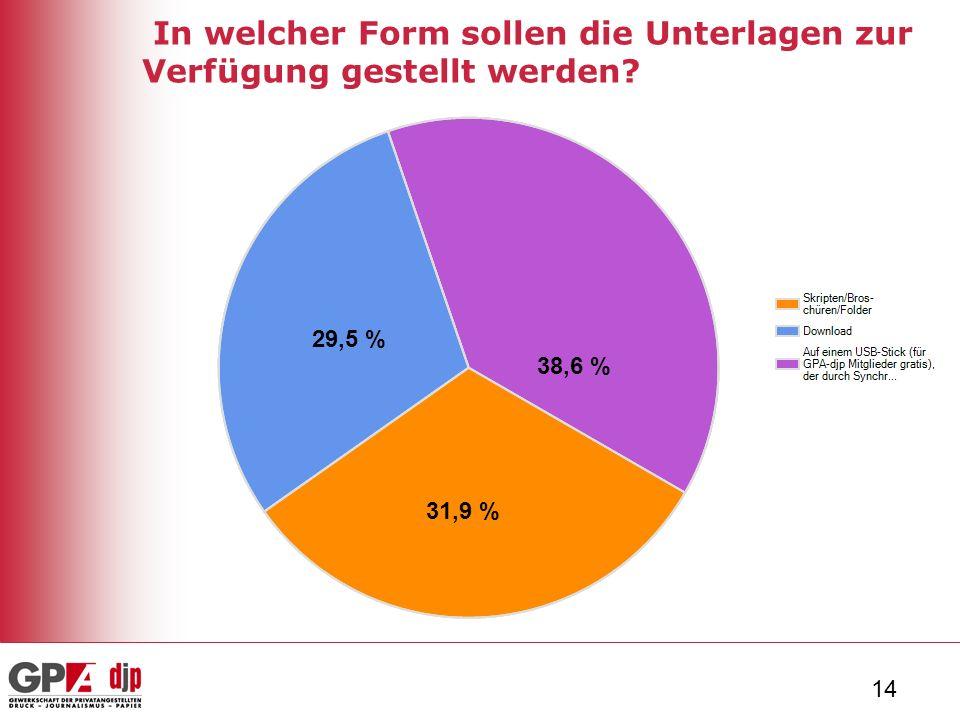 14 In welcher Form sollen die Unterlagen zur Verfügung gestellt werden 38,6 % 31,9 % 29,5 %