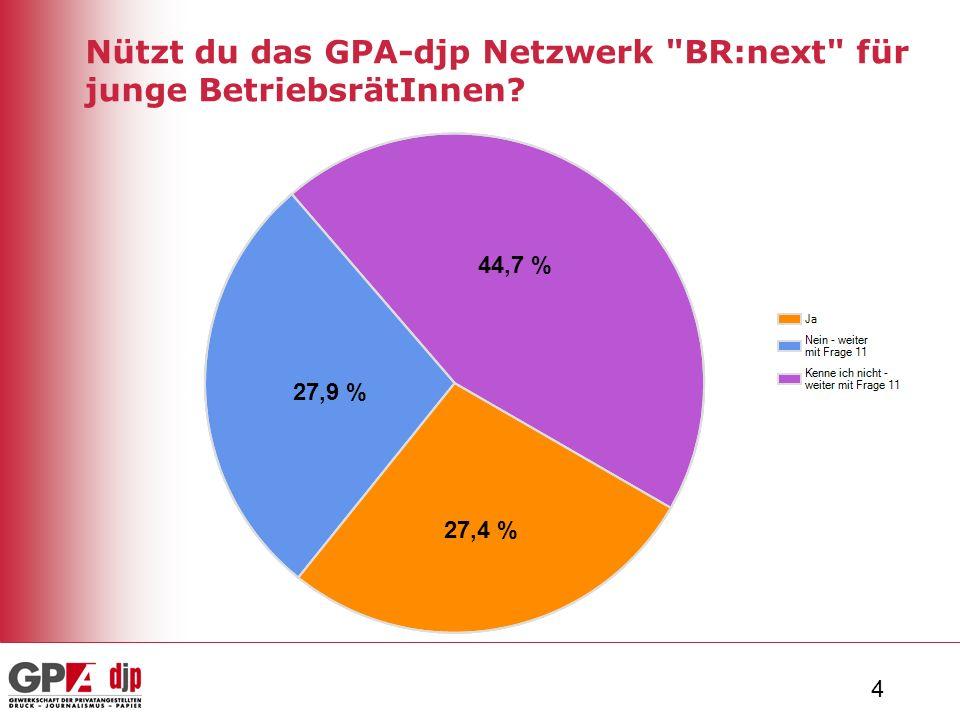 4 Nützt du das GPA-djp Netzwerk BR:next für junge BetriebsrätInnen 44,7 % 27,9 % 27,4 %