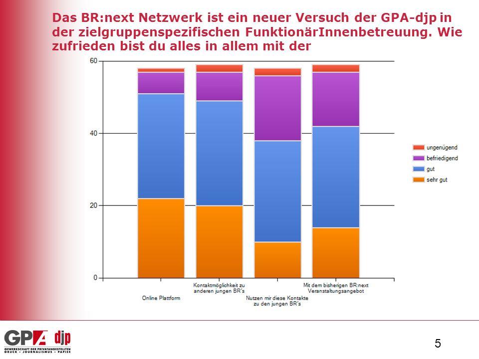 5 Das BR:next Netzwerk ist ein neuer Versuch der GPA-djp in der zielgruppenspezifischen FunktionärInnenbetreuung.