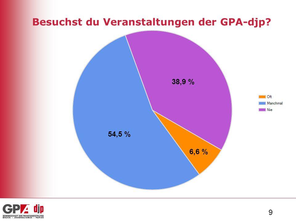 9 Besuchst du Veranstaltungen der GPA-djp 6,6 % 54,5 % 38,9 %