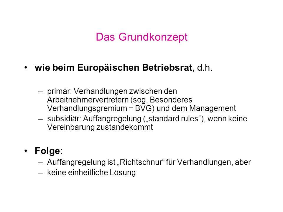Verhandlungen (1) Beteiligte und Frist Beteiligte: –Arbeitnehmer: Arbeitnehmervertreter der betroffenen Gesellschaften in proportionaler Aufteilung nach den Mitgliedstaaten bilden BVG –Arbeitgeber: .