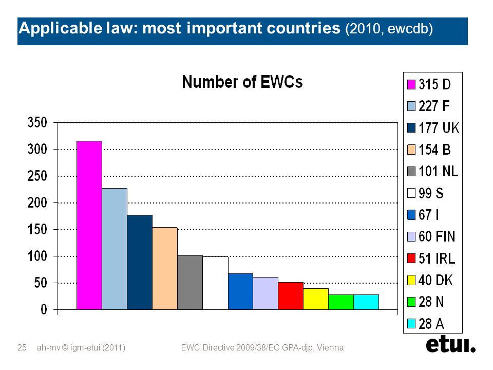 ah-mv © igm-etui (2011) EWC Directive 2009/38/EC GPA-djp, Vienna 25 Applicable law: most important countries (2010, ewcdb)