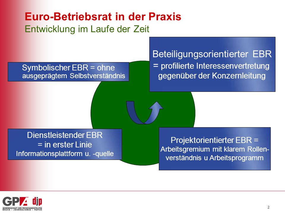 3 Alles braucht Zeit - Infrastruktur für effektive EBR-Arbeit aufbauen Interne Spielregeln des EBR in einer Geschäftsordnung festlegen (ua Rolle und Kompetenzen klären: Vorsitz, Lenkungsausschusses, Abstimmungen) Interkulturelle Offenheit - Raum für interne Kontakte schaffen - Vertrauensbildung Belastbares Vertrauen im EBR in guten Zeiten herstellen (gut wenn man das hat, wenn man es braucht) Gemeinsame Normen – Leitbild – Vision schaffen (Solidarität, Kooperation, Transparenz) Arbeitsweise im EBR organisieren I Vertrauensbildung !.