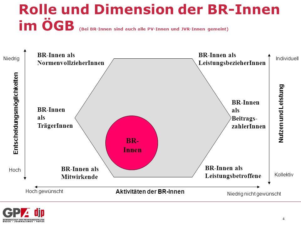 4 Rolle und Dimension der BR-Innen im ÖGB (Bei BR-Innen sind auch alle PV-Innen und JVR-Innen gemeint) Aktivitäten der BR-Innen Entscheidungsmöglichkeiten Nutzen und Leistung Hoch Niedrig Kollektiv Individuell Hoch gewünscht Niedrig nicht gewünscht BR- Innen BR-Innen als Leistungsbetroffene BR-Innen als Beitrags- zahlerInnen BR-Innen als LeistungsbezieherInnen BR-Innen als NormenvollzieherInnen BR-Innen als TrägerInnen BR-Innen als Mitwirkende