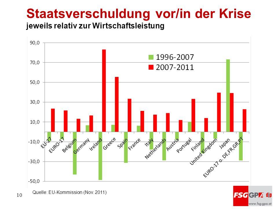 Staatsverschuldung vor/in der Krise jeweils relativ zur Wirtschaftsleistung Quelle: EU-Kommission (Nov. 2011) 10