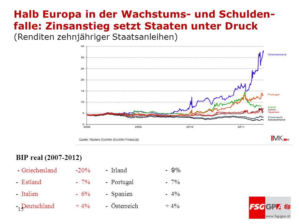 Halb Europa in der Wachstums- und Schulden- falle: Zinsanstieg setzt Staaten unter Druck (Renditen zehnjähriger Staatsanleihen) BIP real (2007-2012) -