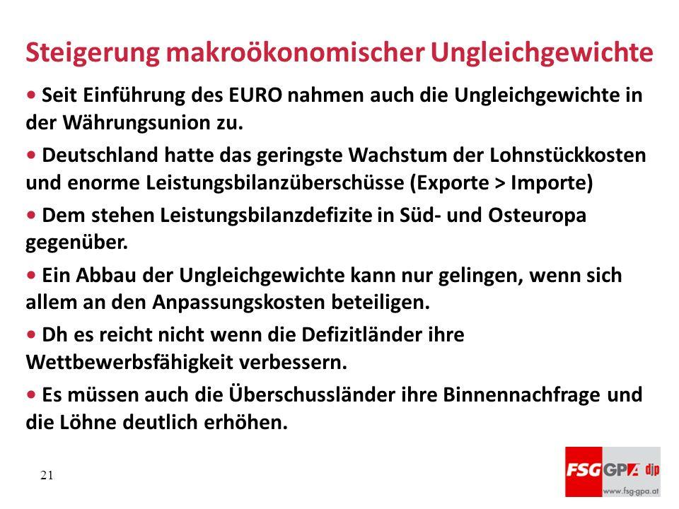 Steigerung makroökonomischer Ungleichgewichte Seit Einführung des EURO nahmen auch die Ungleichgewichte in der Währungsunion zu. Deutschland hatte das