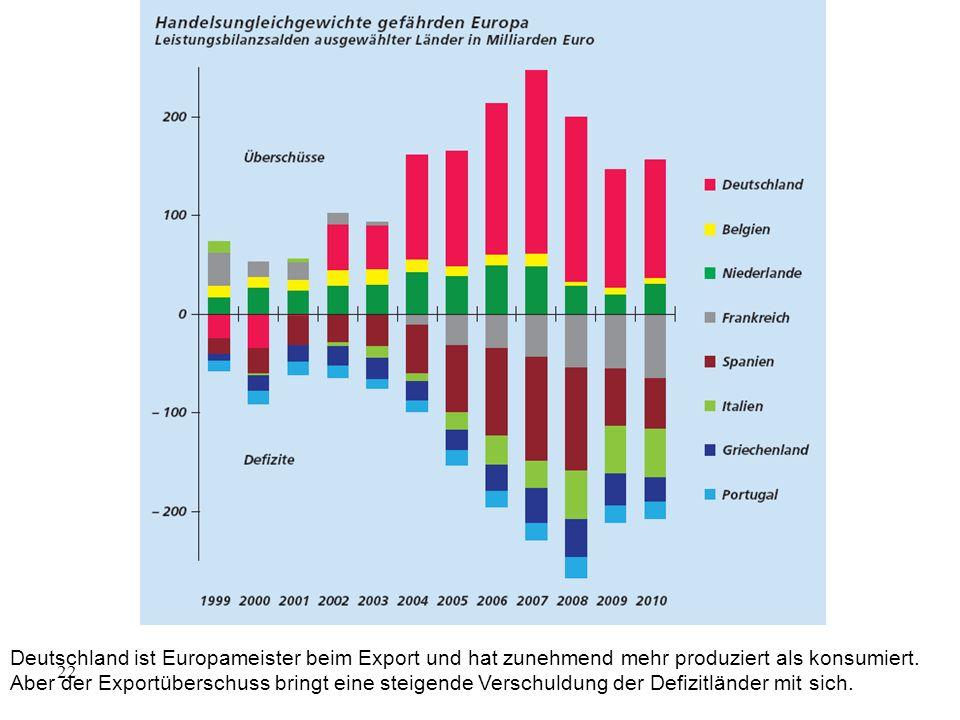 Deutschland ist Europameister beim Export und hat zunehmend mehr produziert als konsumiert. Aber der Exportüberschuss bringt eine steigende Verschuldu