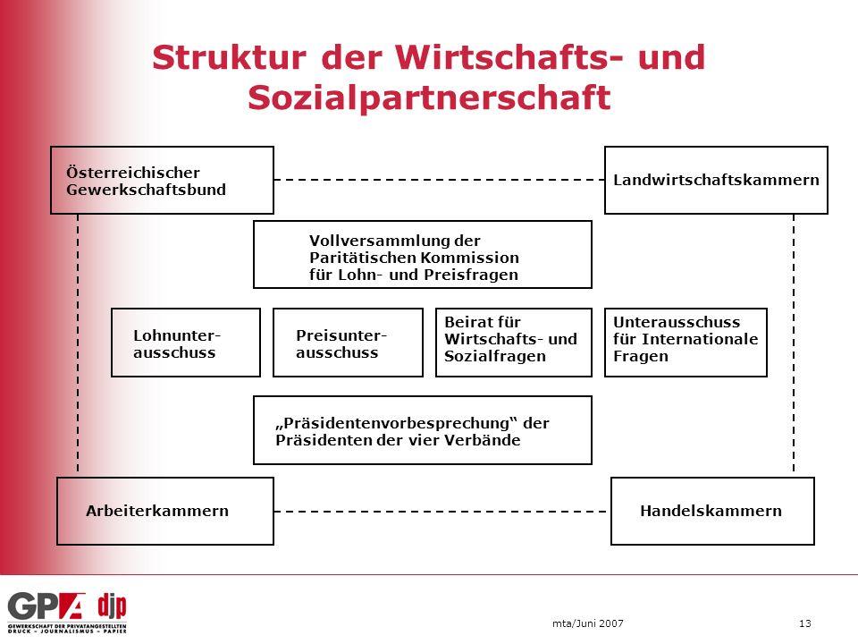 mta/Juni 200713 Struktur der Wirtschafts- und Sozialpartnerschaft Österreichischer Gewerkschaftsbund Landwirtschaftskammern Vollversammlung der Paritä
