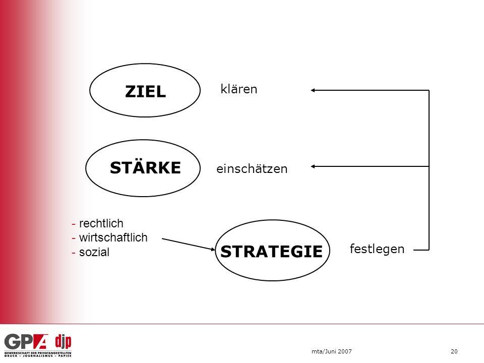 mta/Juni 200720 ZIEL STÄRKE STRATEGIE klären einschätzen festlegen - rechtlich - wirtschaftlich - sozial