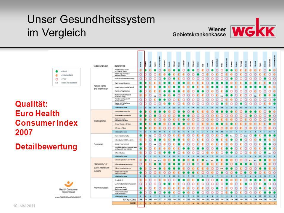 16. Mai 201110 Qualität: Euro Health Consumer Index 2007 Detailbewertung Unser Gesundheitssystem im Vergleich