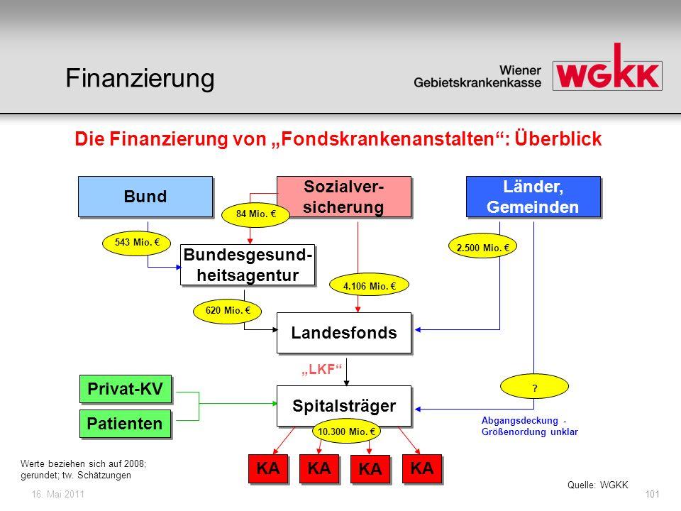 16. Mai 2011101 Bund Sozialver- sicherung Bundesgesund- heitsagentur Länder, Gemeinden Landesfonds Privat-KV Patienten Spitalsträger KA 4.106 Mio. 84