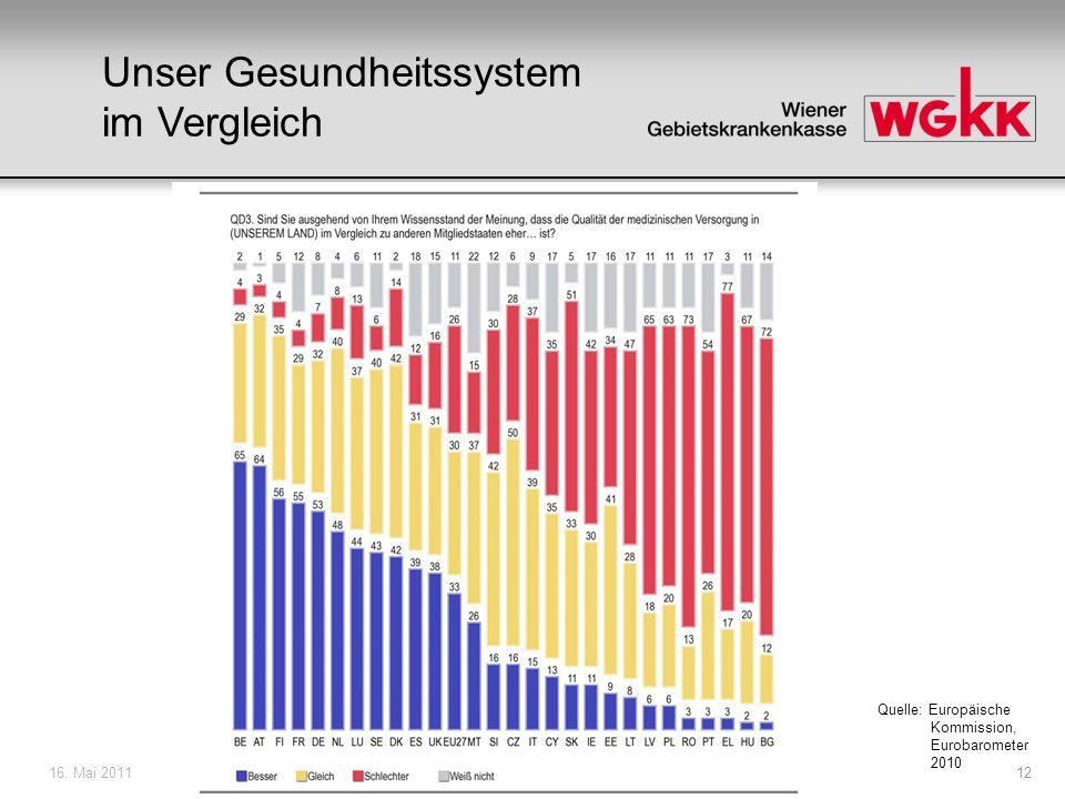 16. Mai 201112 Quelle: Europäische Kommission, Eurobarometer 2010 Unser Gesundheitssystem im Vergleich