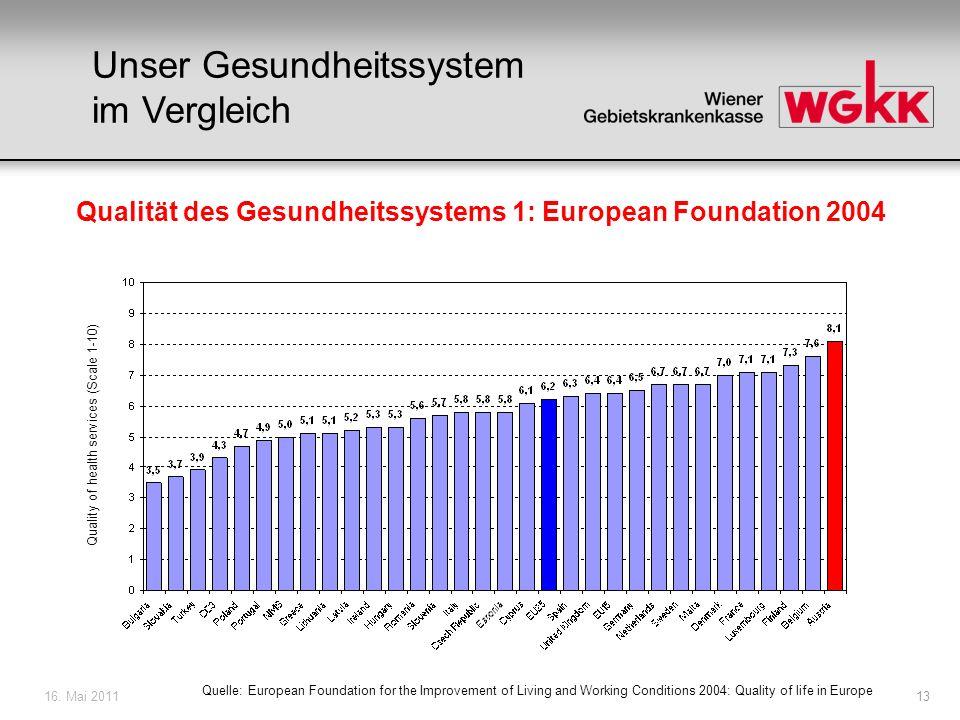 16. Mai 201113 Unser Gesundheitssystem im Vergleich Qualität des Gesundheitssystems 1: European Foundation 2004 Quelle: European Foundation for the Im