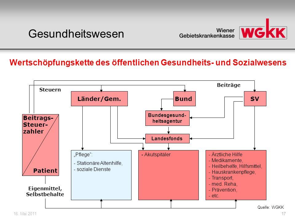 16. Mai 201117 Beitrags- Steuer- zahler Patient BundSVLänder/Gem. Wertschöpfungskette des öffentlichen Gesundheits- und Sozialwesens Steuern Beiträge