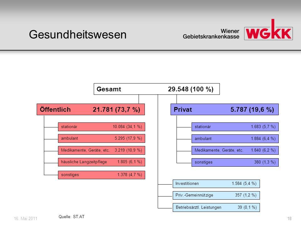 16. Mai 201118 Gesundheitswesen Gesamt 29.548 (100 %) Öffentlich 21.781 (73,7 %) Quelle: ST.AT Privat 5.787 (19,6 %) stationär 10.084 (34,1 %) ambulan