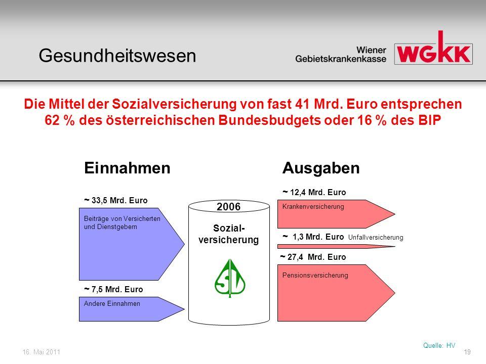 16. Mai 201119 Beiträge von Versicherten und Dienstgebern Andere Einnahmen ~ 33,5 Mrd. Euro ~ 7,5 Mrd. Euro ~ 27,4 Mrd. Euro Krankenversicherung Pensi