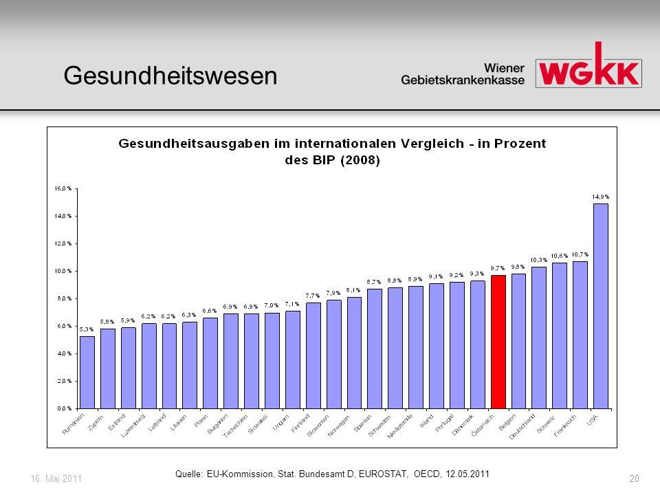 16. Mai 201120 Quelle: EU-Kommission, Stat. Bundesamt D, EUROSTAT, OECD, 12.05.2011 Gesundheitswesen