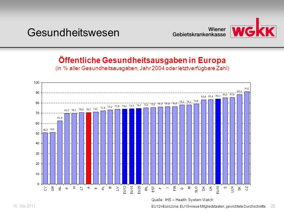 16. Mai 201122 EU12=Eurozone, EU10=neue Mitgliedstaaten, gewichtete Durchschnitte Quelle: IHS – Health System Watch Öffentliche Gesundheitsausgaben in