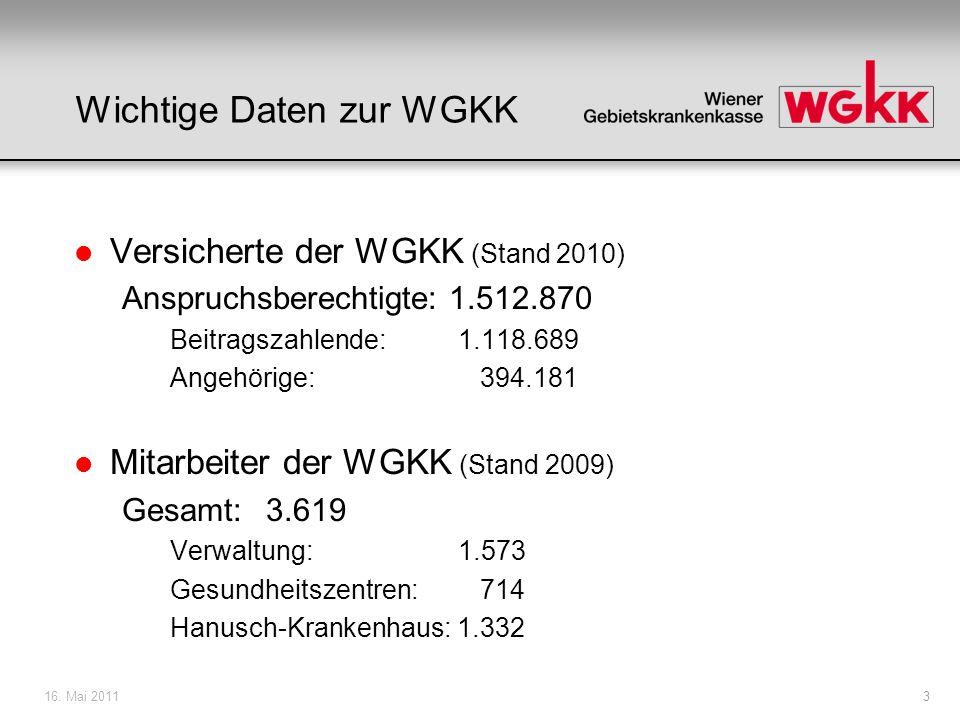16. Mai 20113 Wichtige Daten zur WGKK l Versicherte der WGKK (Stand 2010) Anspruchsberechtigte: 1.512.870 Beitragszahlende: 1.118.689 Angehörige: 394.