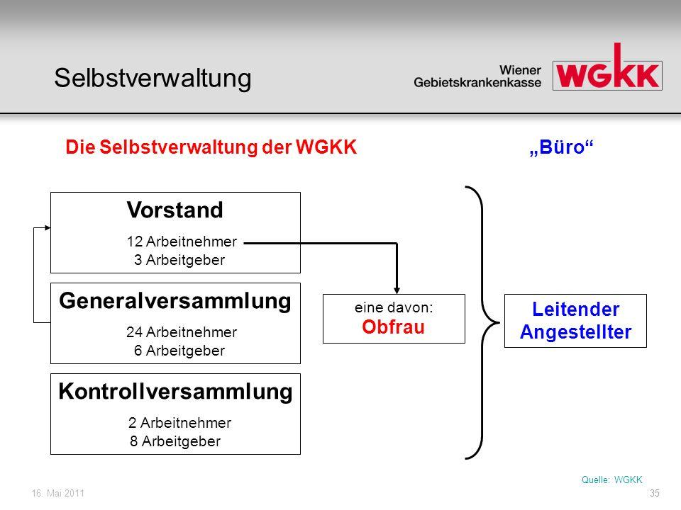 16. Mai 201135 Die Selbstverwaltung der WGKK Vorstand 12 Arbeitnehmer 3 Arbeitgeber Generalversammlung 24 Arbeitnehmer 6 Arbeitgeber Kontrollversammlu