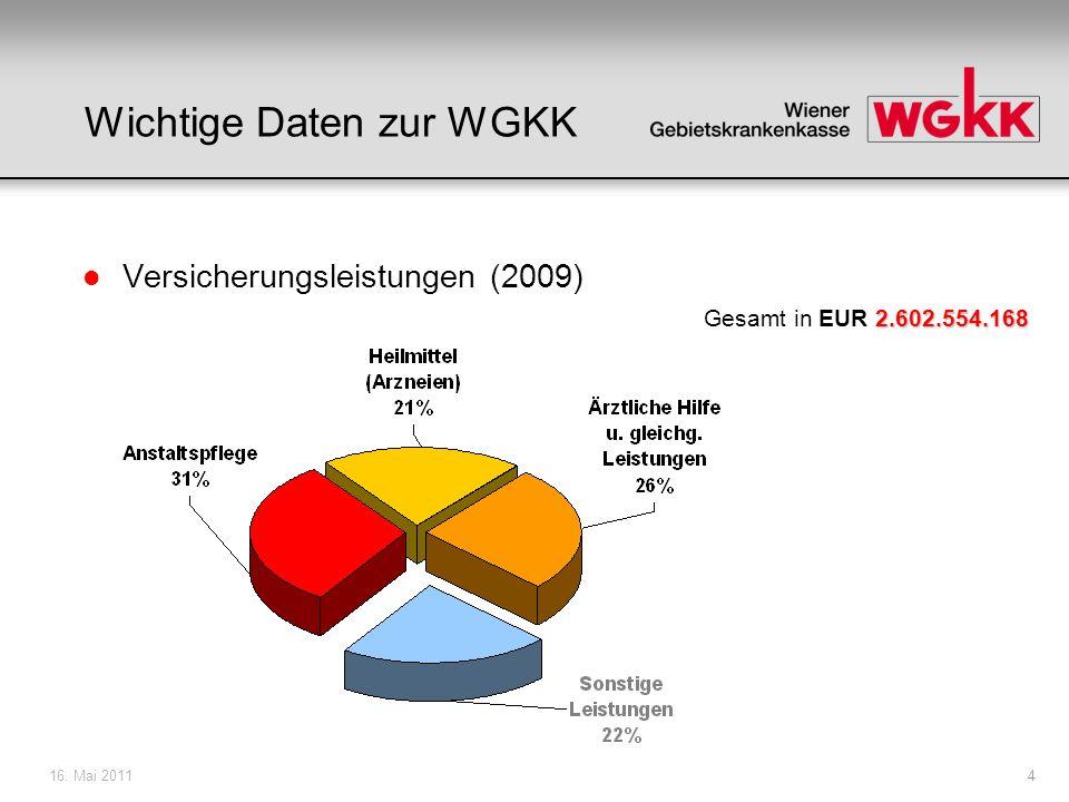 16. Mai 20114 Wichtige Daten zur WGKK l Versicherungsleistungen (2009) 2.602.554.168 Gesamt in EUR 2.602.554.168