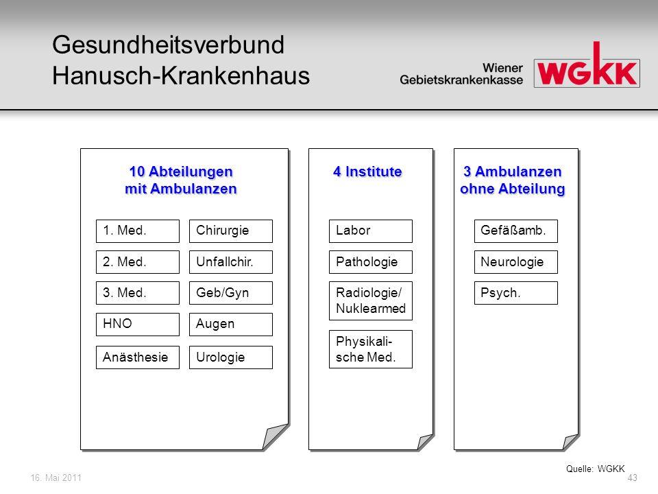 16. Mai 201143 Gesundheitsverbund Hanusch-Krankenhaus 10 Abteilungen mit Ambulanzen 4 Institute 3 Ambulanzen ohne Abteilung 1. Med. 2. Med. 3. Med. HN