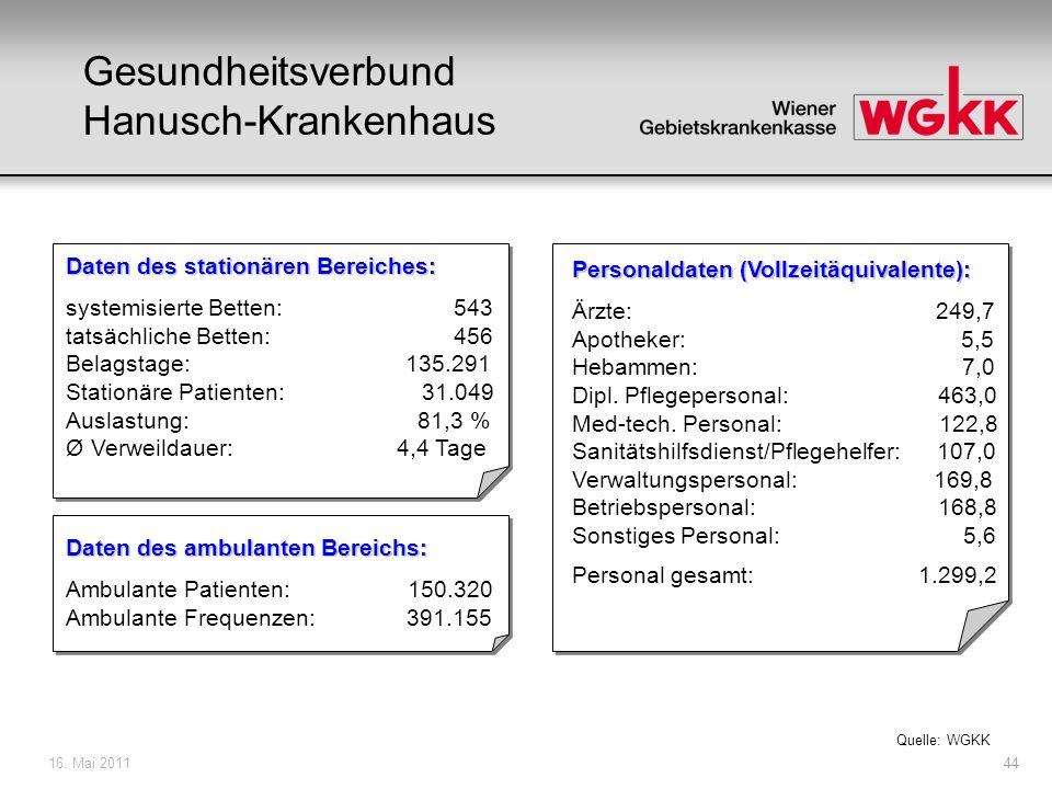16. Mai 201144 Gesundheitsverbund Hanusch-Krankenhaus Daten des stationären Bereiches: systemisierte Betten: 543 tatsächliche Betten: 456 Belagstage: