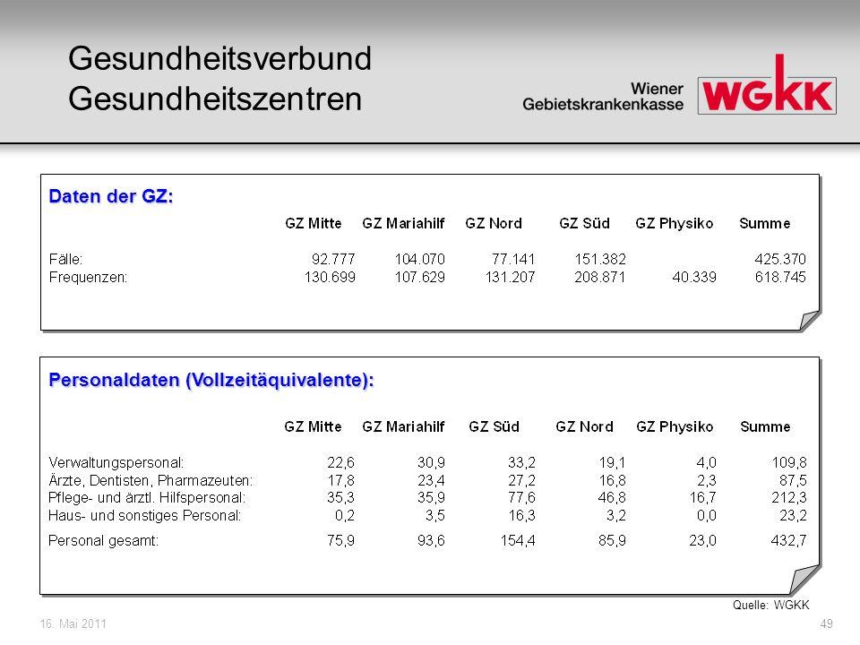 16. Mai 201149 Gesundheitsverbund Gesundheitszentren Daten der GZ: Personaldaten (Vollzeitäquivalente): Quelle: WGKK