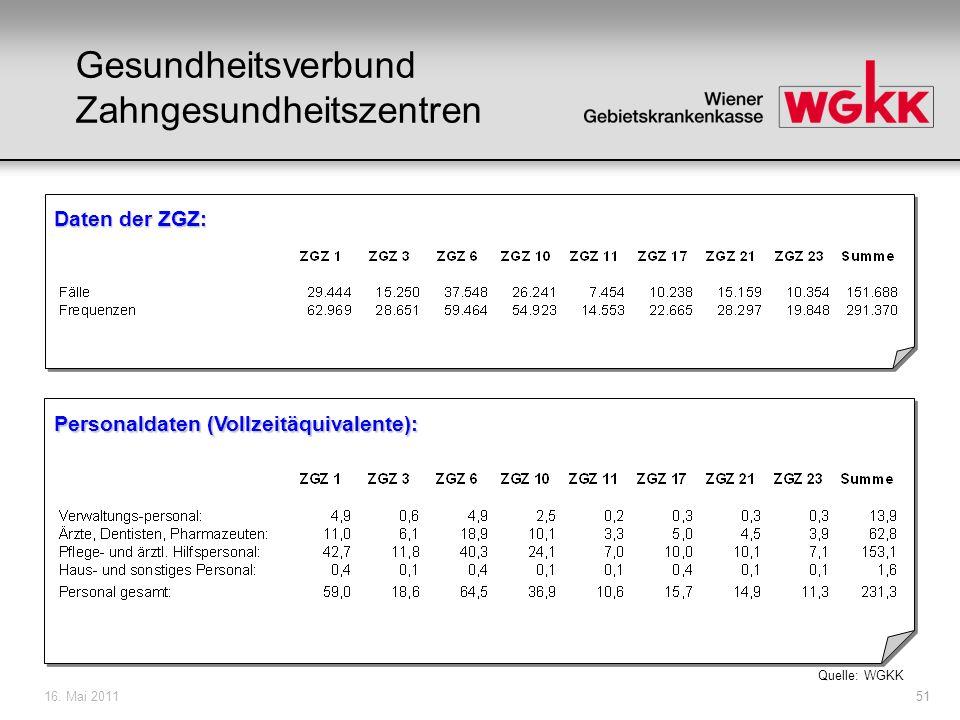 16. Mai 201151 Gesundheitsverbund Zahngesundheitszentren Daten der ZGZ: Personaldaten (Vollzeitäquivalente): Quelle: WGKK