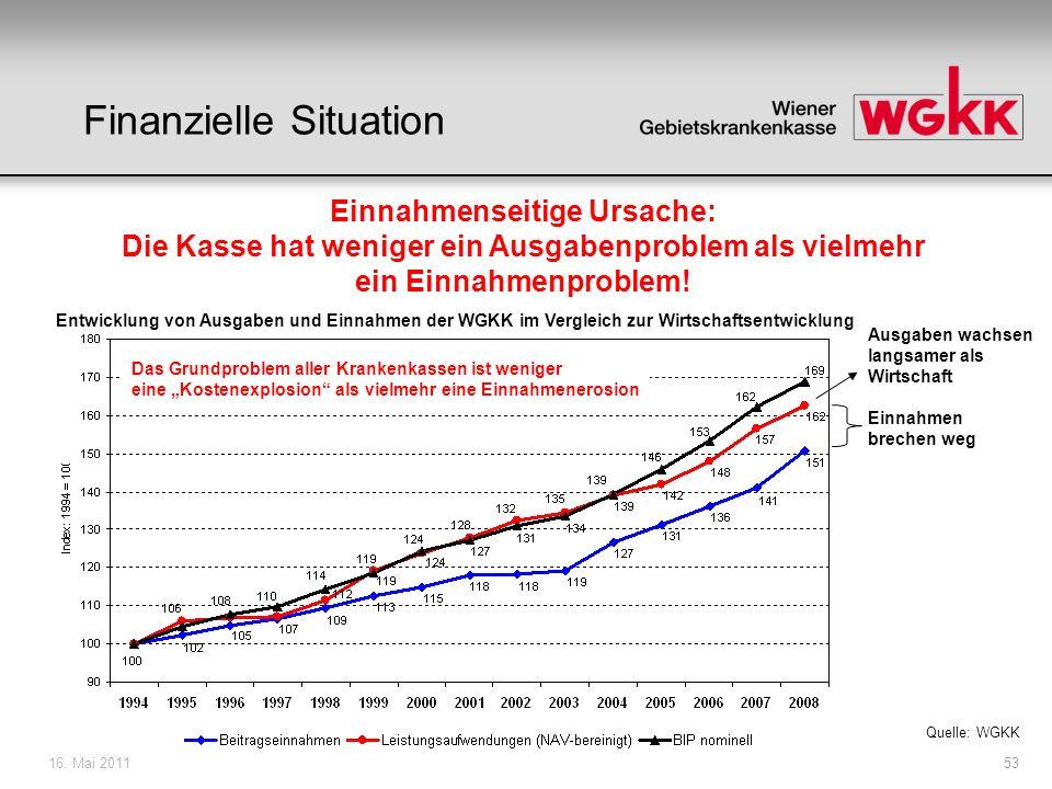 16. Mai 201153 Quelle: WGKK Das Grundproblem aller Krankenkassen ist weniger eine Kostenexplosion als vielmehr eine Einnahmenerosion Einnahmen brechen