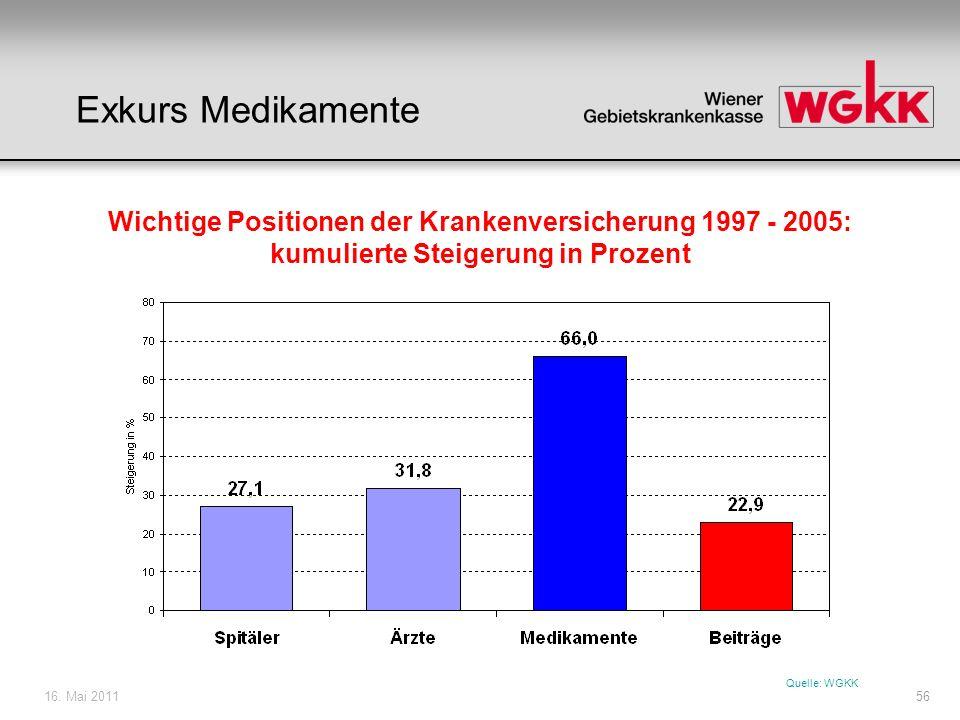 16. Mai 201156 Wichtige Positionen der Krankenversicherung 1997 - 2005: kumulierte Steigerung in Prozent Quelle: WGKK Exkurs Medikamente