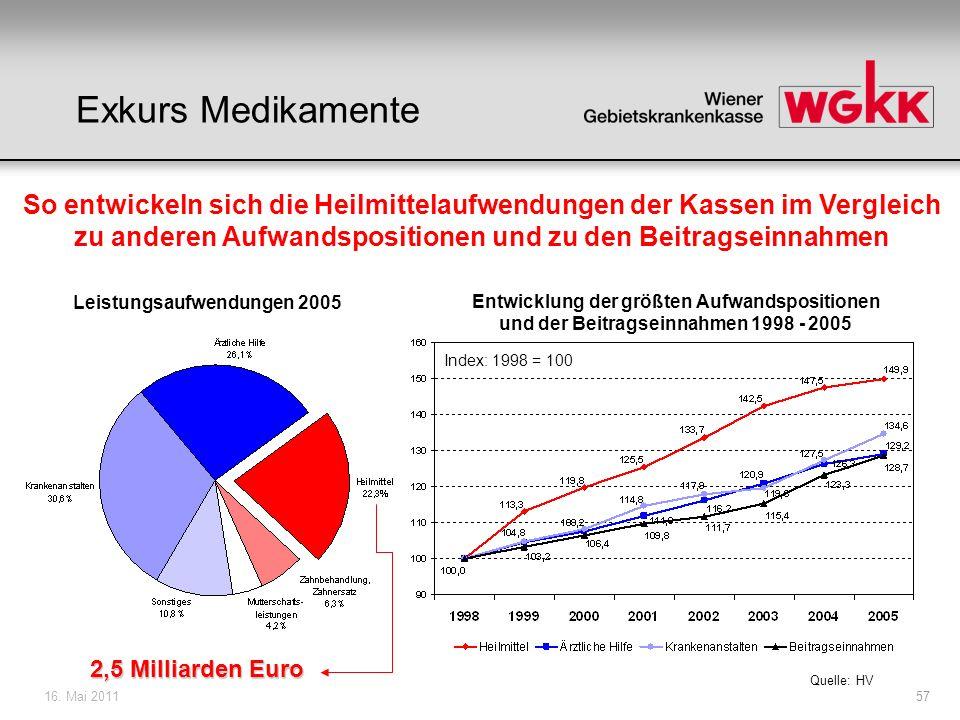16. Mai 201157 Quelle: HV Leistungsaufwendungen 2005 Entwicklung der größten Aufwandspositionen und der Beitragseinnahmen 1998 - 2005 Index: 1998 = 10