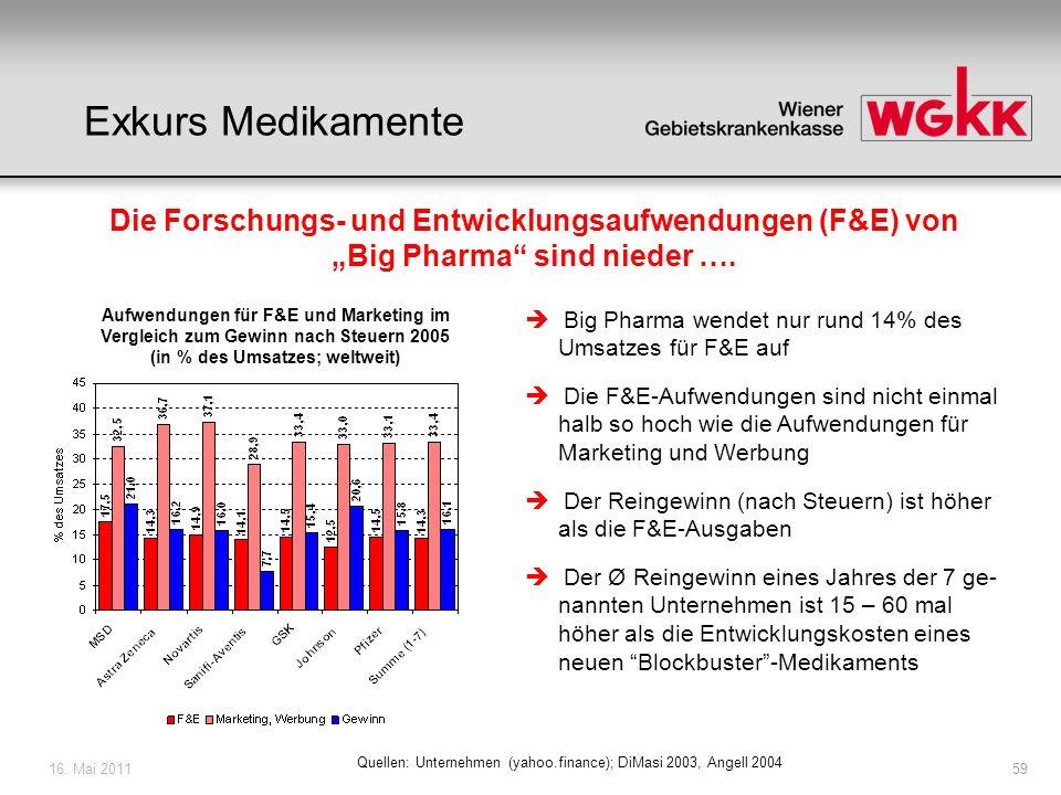 16. Mai 201159 Die Forschungs- und Entwicklungsaufwendungen (F&E) von Big Pharma sind nieder …. Aufwendungen für F&E und Marketing im Vergleich zum Ge