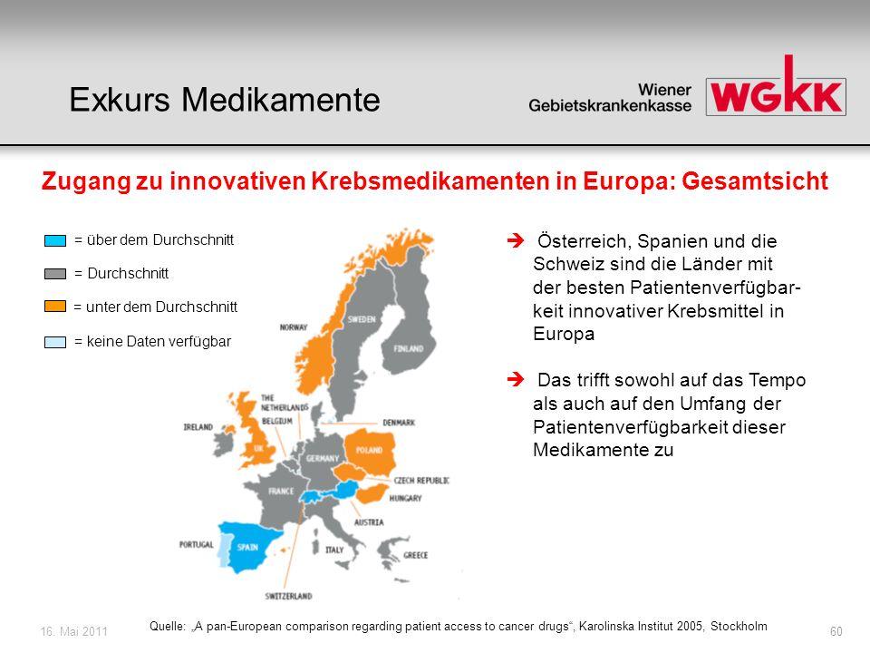16. Mai 201160 Zugang zu innovativen Krebsmedikamenten in Europa: Gesamtsicht = über dem Durchschnitt = Durchschnitt = unter dem Durchschnitt = keine
