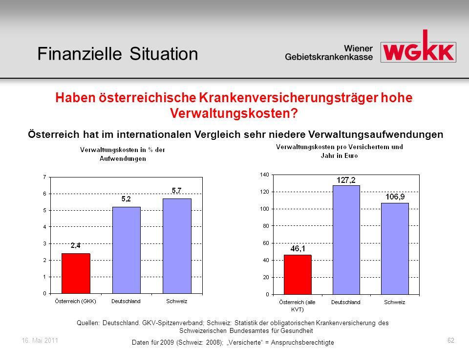 16. Mai 201162 Haben österreichische Krankenversicherungsträger hohe Verwaltungskosten? Österreich hat im internationalen Vergleich sehr niedere Verwa