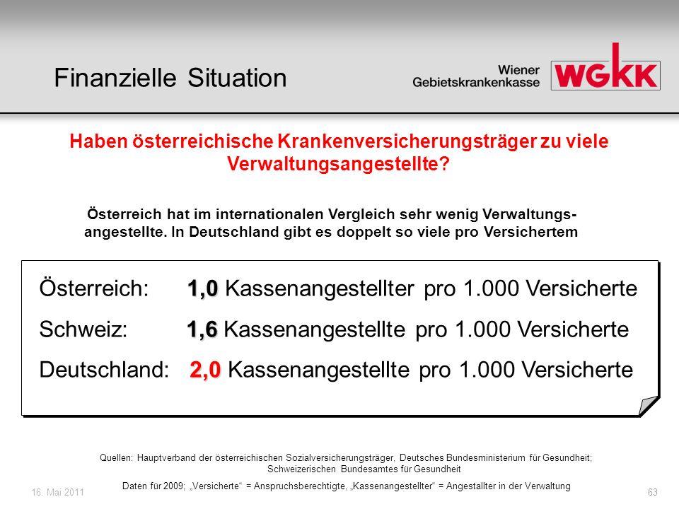 16. Mai 201163 Haben österreichische Krankenversicherungsträger zu viele Verwaltungsangestellte? Österreich hat im internationalen Vergleich sehr weni