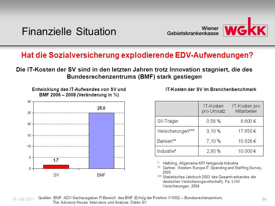 16. Mai 201164 Hat die Sozialversicherung explodierende EDV-Aufwendungen? Die IT-Kosten der SV sind in den letzten Jahren trotz Innovation stagniert,