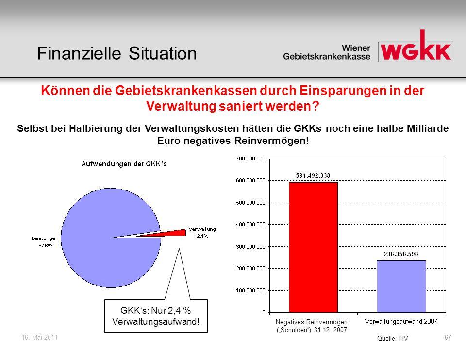 16. Mai 201167 Können die Gebietskrankenkassen durch Einsparungen in der Verwaltung saniert werden? GKKs: Nur 2,4 % Verwaltungsaufwand! Quelle: HV Sel