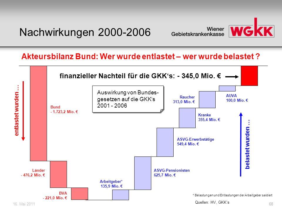16. Mai 201168 Bund - 1.723,2 Mio. Länder - 476,2 Mio. BVA - 221,0 Mio. Arbeitgeber* 135,9 Mio. ASVG-Erwerbstätige 549,4 Mio. ASVG-Pensionisten 625,7