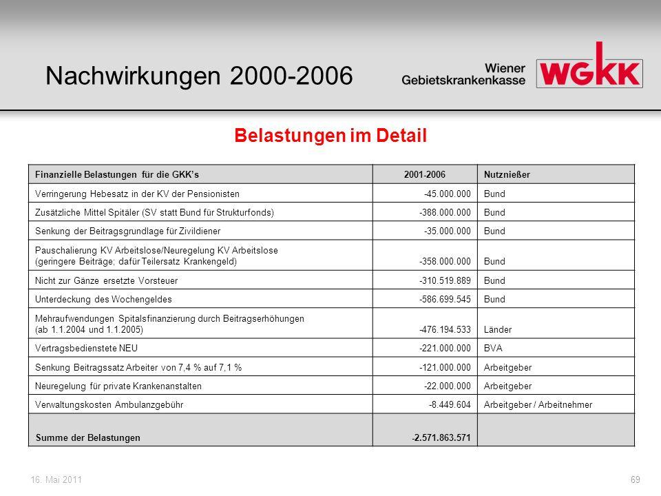 16. Mai 201169 Belastungen im Detail Finanzielle Belastungen für die GKKs2001-2006Nutznießer Verringerung Hebesatz in der KV der Pensionisten-45.000.0